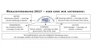 Ziele der Herausforderung 2017